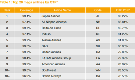 Airline by OTP