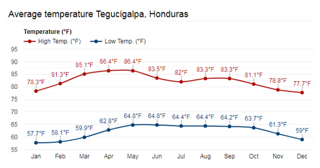 tegucigalpa average temperature