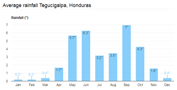 Tegucigalpa Average Rainfall