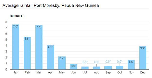 Average Rainfall Port Moresby
