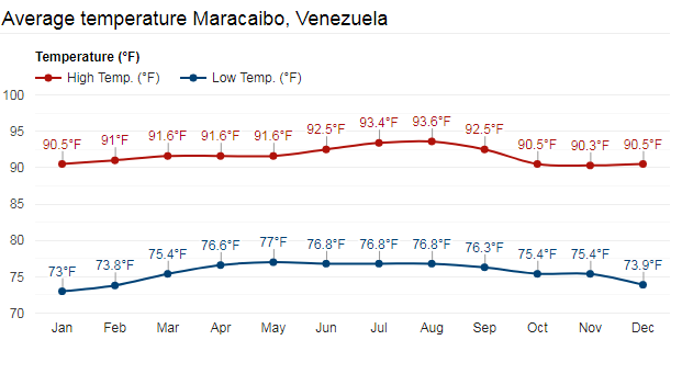 Average Temperature Maracaibo