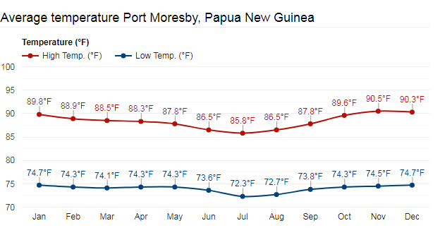 Port Moresby Average Temperature