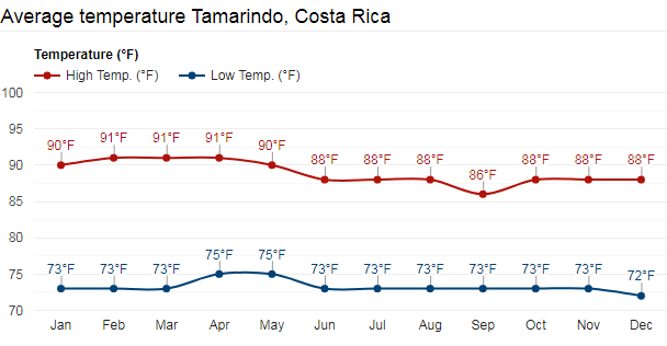 Tamarindo Temperature