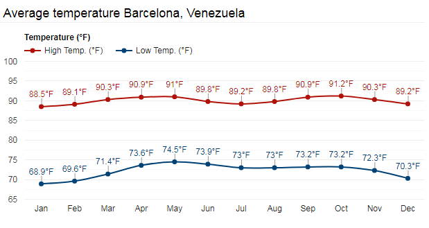 Average Temperature Barcelona Venezuela