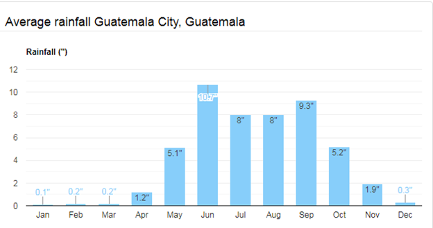 Average Rainfall Guatemala City